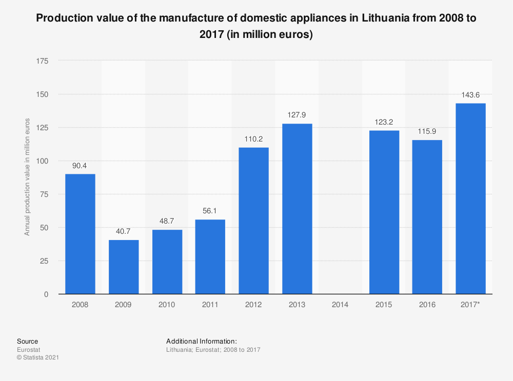 Statistic: Production value of the manufacture of domestic appliances in Lithuania from 2008 to 2017 (in million euros) | Statista