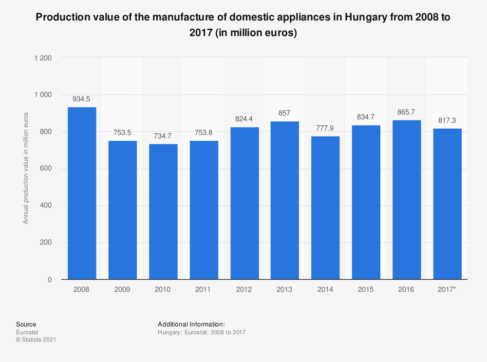 Statistic: Production value of the manufacture of domestic appliances in Hungary from 2008 to 2017 (in million euros) | Statista