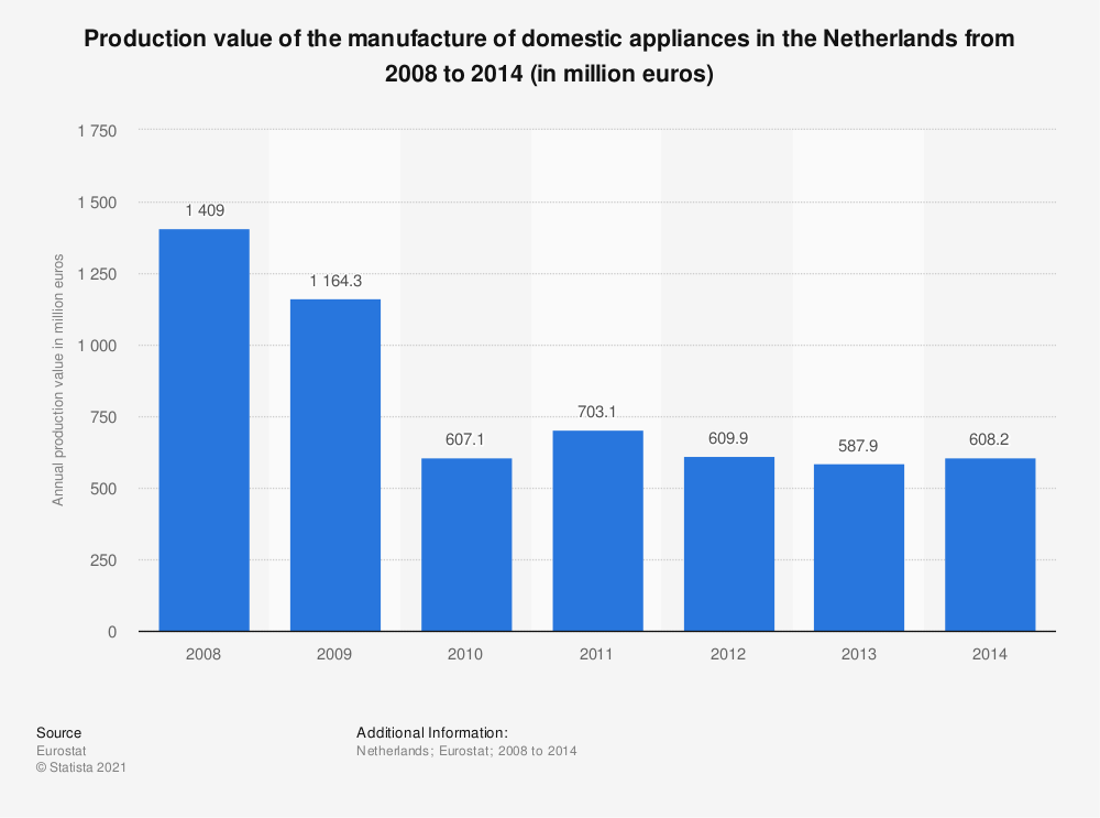 Statistic: Production value of the manufacture of domestic appliances in the Netherlands from 2008 to 2014 (in million euros) | Statista