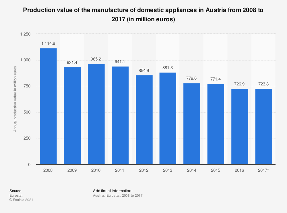 Statistic: Production value of the manufacture of domestic appliances in Austria from 2008 to 2017 (in million euros)   Statista