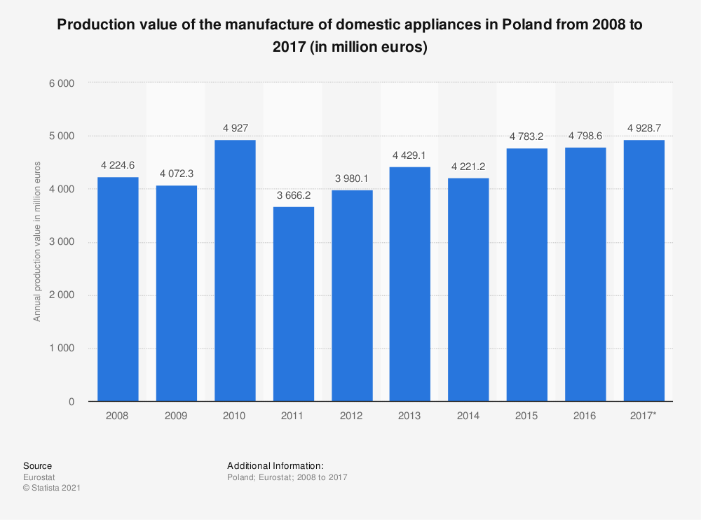 Statistic: Production value of the manufacture of domestic appliances in Poland from 2008 to 2017 (in million euros) | Statista