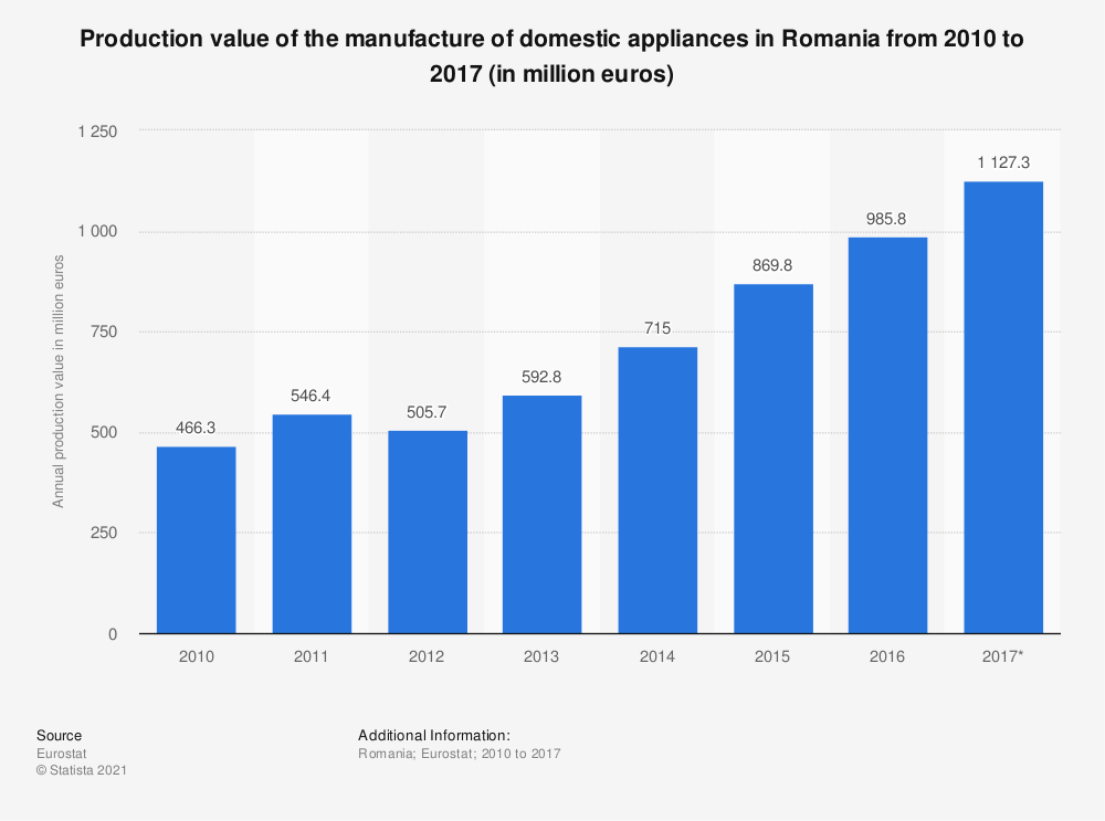 Statistic: Production value of the manufacture of domestic appliances in Romania from 2010 to 2017 (in million euros) | Statista