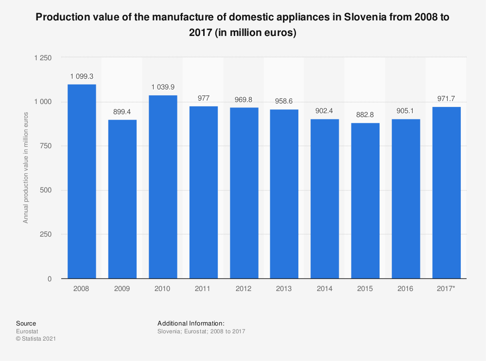 Statistic: Production value of the manufacture of domestic appliances in Slovenia from 2008 to 2017 (in million euros) | Statista