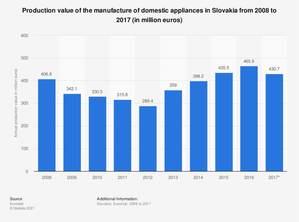 Statistic: Production value of the manufacture of domestic appliances in Slovakia from 2008 to 2017 (in million euros) | Statista