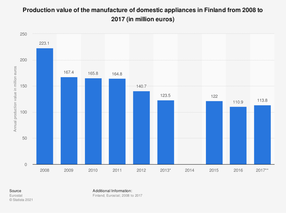 Statistic: Production value of the manufacture of domestic appliances in Finland from 2008 to 2017 (in million euros) | Statista