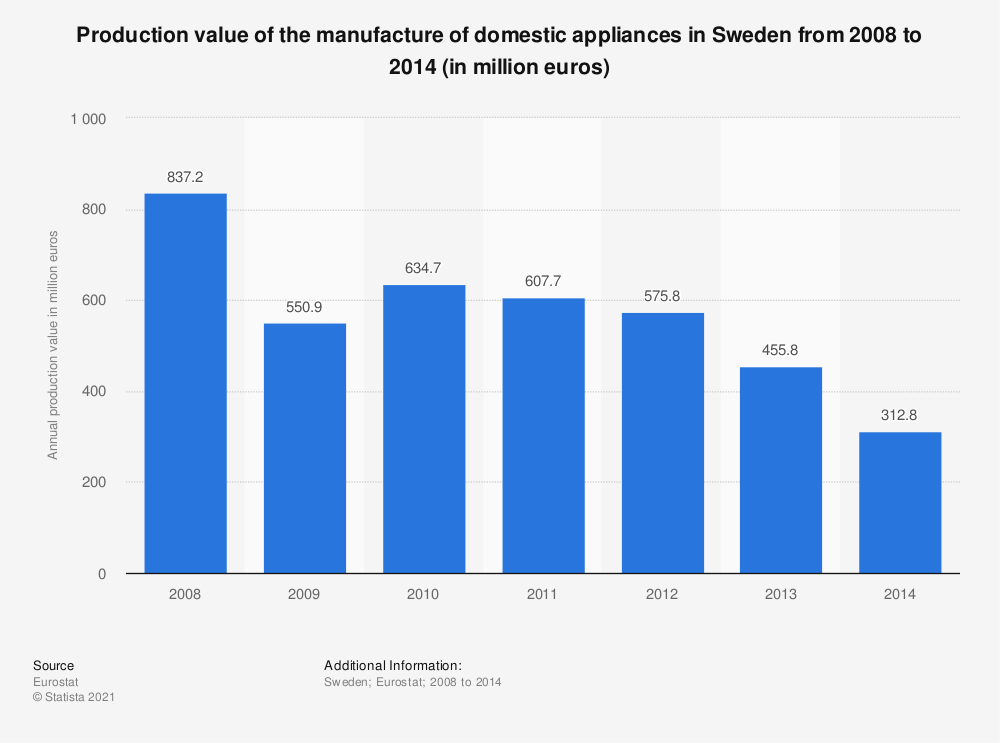 Statistic: Production value of the manufacture of domestic appliances in Sweden from 2008 to 2014 (in million euros) | Statista