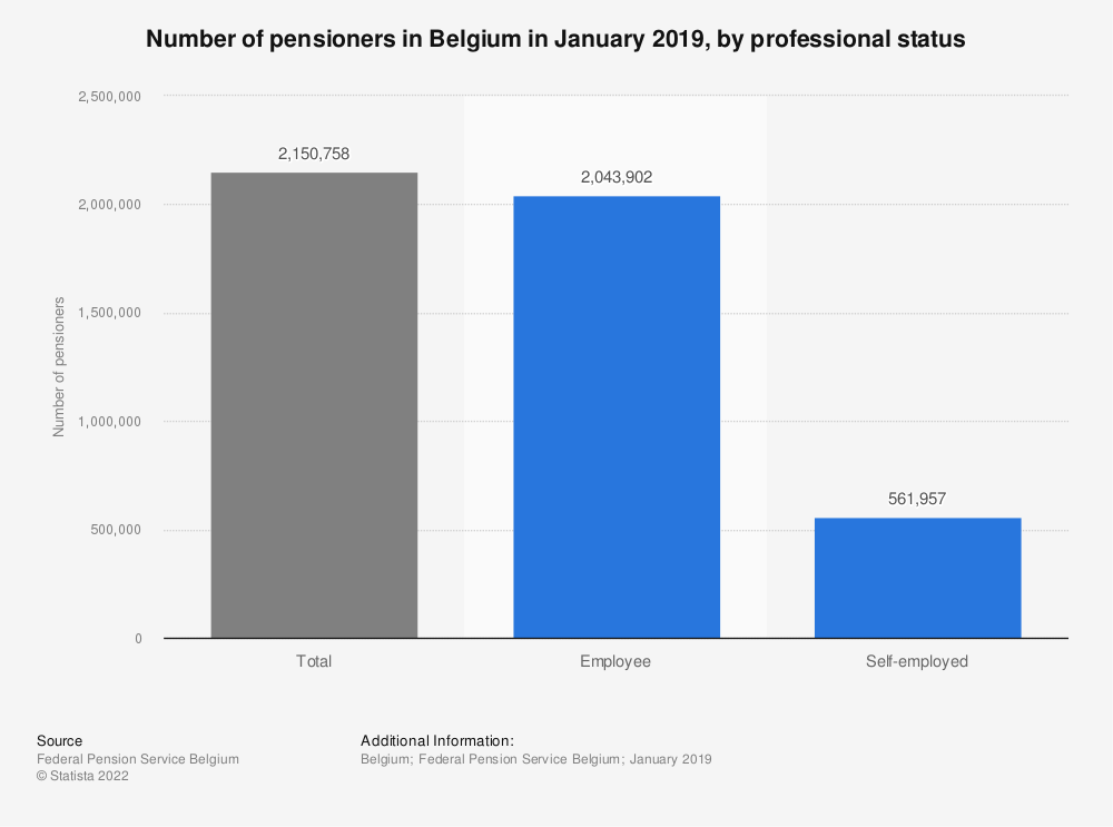 Statistic: Number of pensioners in Belgium in January 2019, by professional status | Statista