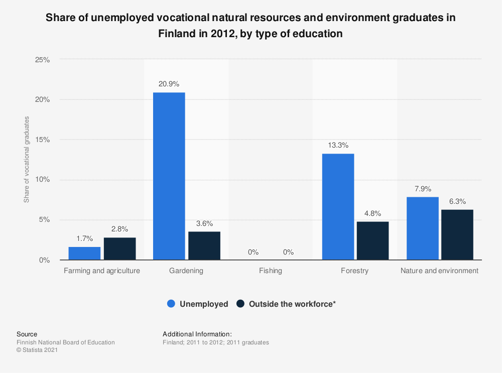 Statistic: Share of unemployed vocational natural resources and environment graduates in Finland in 2012, by type of education   Statista