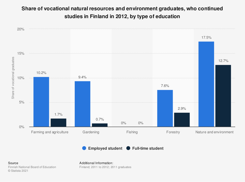 Statistic: Share of vocational natural resources and environment graduates, who continued studies in Finland in 2012, by type of education | Statista