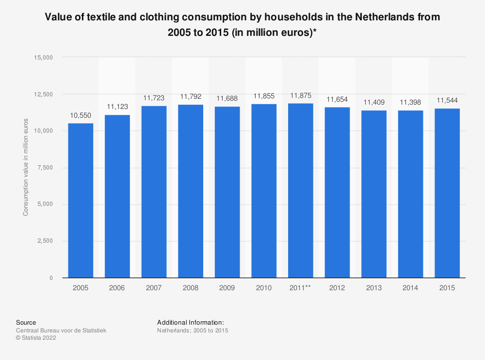 Statistic: Value of textile and clothing consumption by households in the Netherlands from 2005 to 2015 (in million euros)* | Statista
