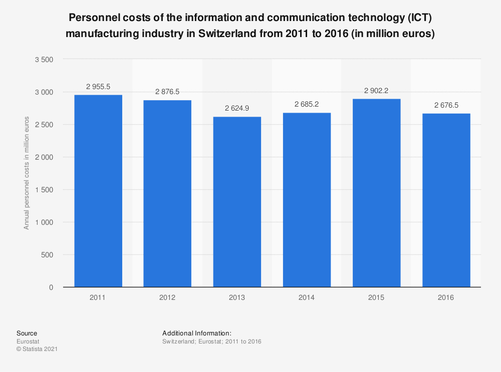 Statistic: Personnel costs of the information and communicationtechnology (ICT) manufacturing industry in Switzerland from 2011 to 2016 (in million euros) | Statista