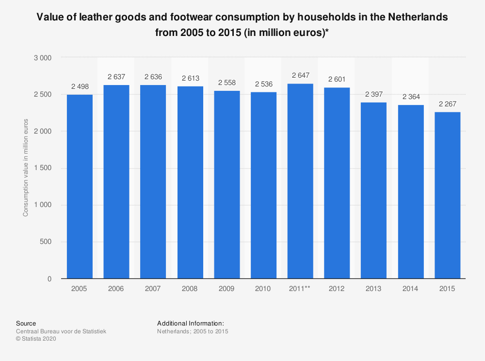 Statistic: Value of leather goods and footwear consumption by households in the Netherlands from 2005 to 2015 (in million euros)* | Statista