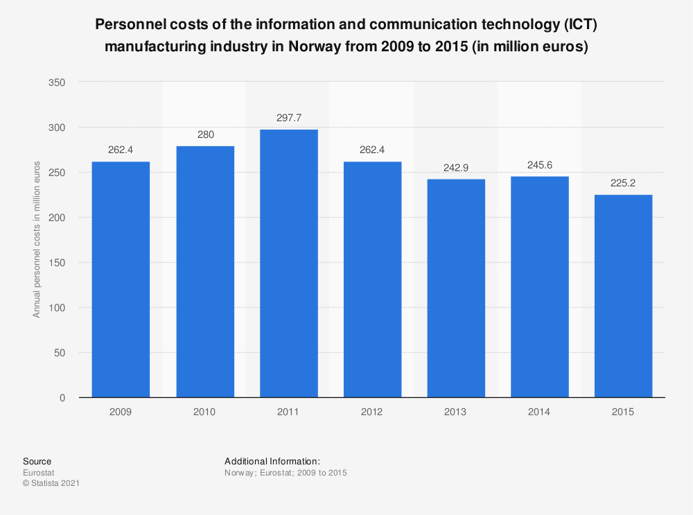 Statistic: Personnel costs of the information and communication technology (ICT) manufacturing industry in Norway from 2009 to 2015 (in million euros) | Statista