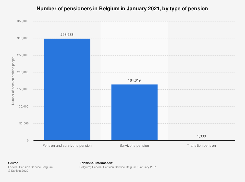 Statistic: Number of pensioners in Belgium in January 2019, by type of pension* | Statista