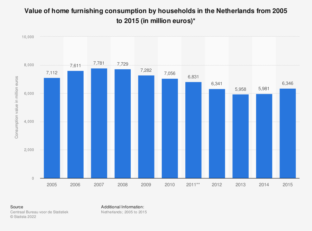 Statistic: Value of home furnishing consumption by households in the Netherlands from 2005 to 2015 (in million euros)* | Statista