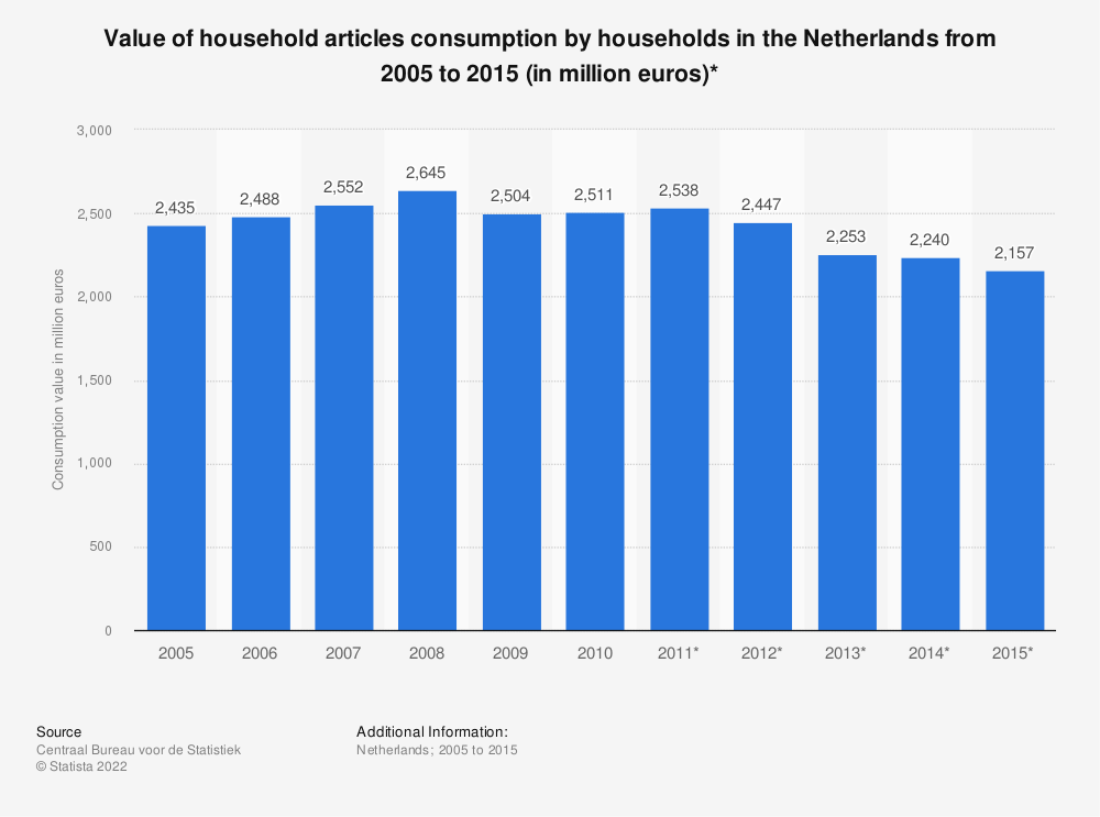 Statistic: Value of household articles consumption by households in the Netherlands from 2005 to 2015 (in million euros)* | Statista