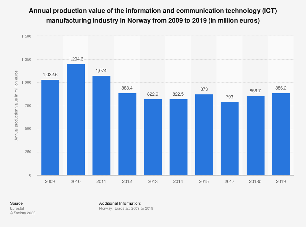 Statistic: Annual production value of the information and communication technology (ICT) manufacturing industry in Norway from 2009 to 2014 (in million euros) | Statista