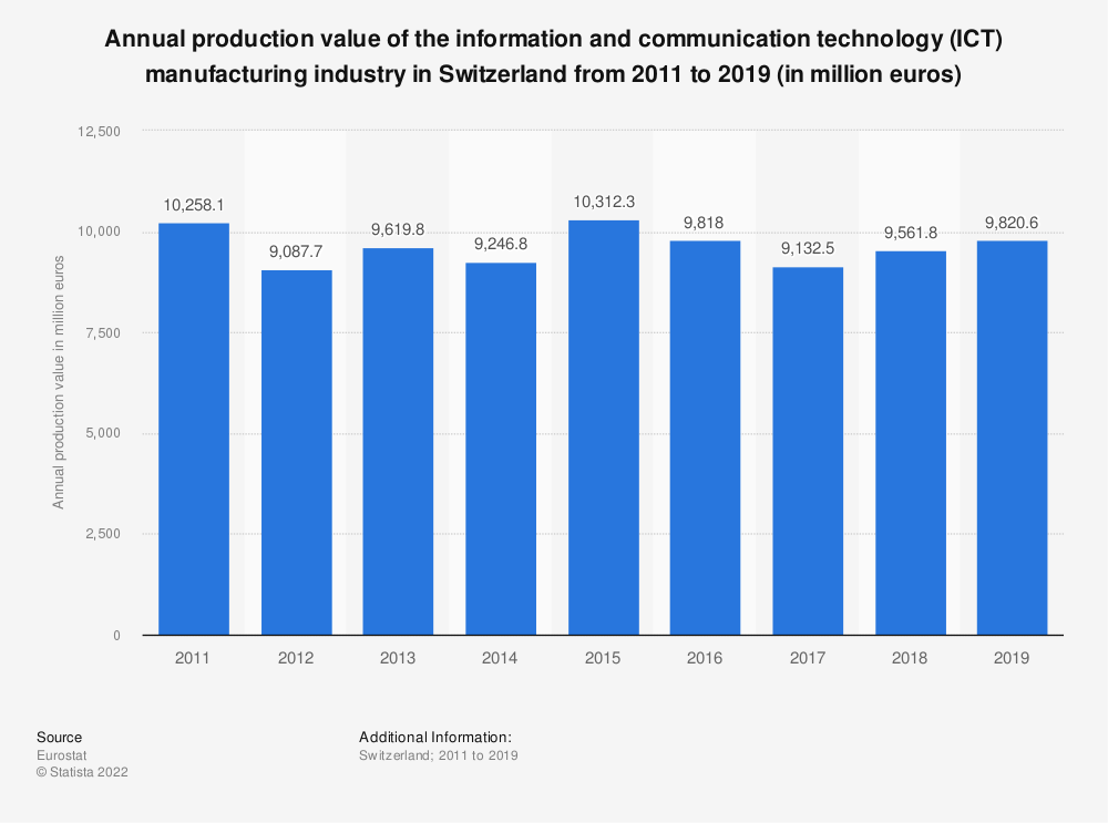 Statistic: Annual production value of the information and communication technology (ICT) manufacturing industry in Switzerland from 2011 to 2015 (in million euros) | Statista