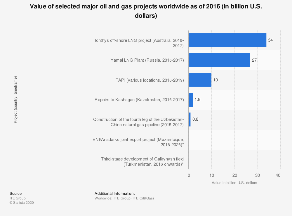 Statistic: Value of selected major oil and gas projects worldwide as of 2016 (in billion U.S. dollars) | Statista