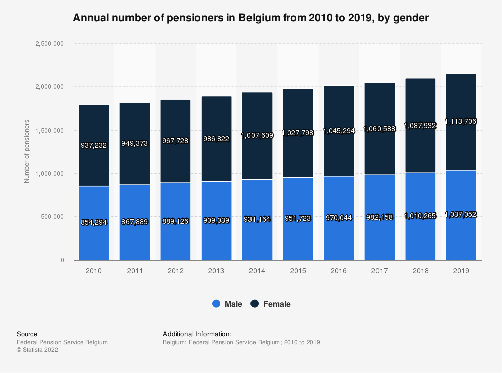Statistic: Annual number of pension entitled people in Belgium from 2010 to 2018, by gender   Statista