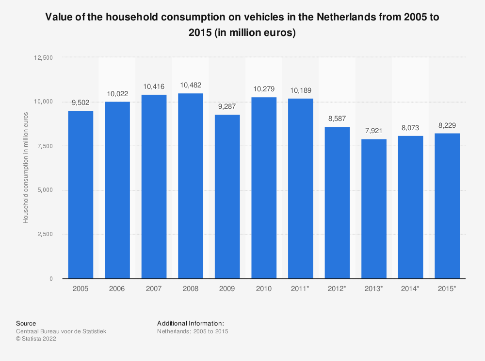 Statistic: Value of the household consumption on vehicles in the Netherlands from 2005 to 2015 (in million euros) | Statista