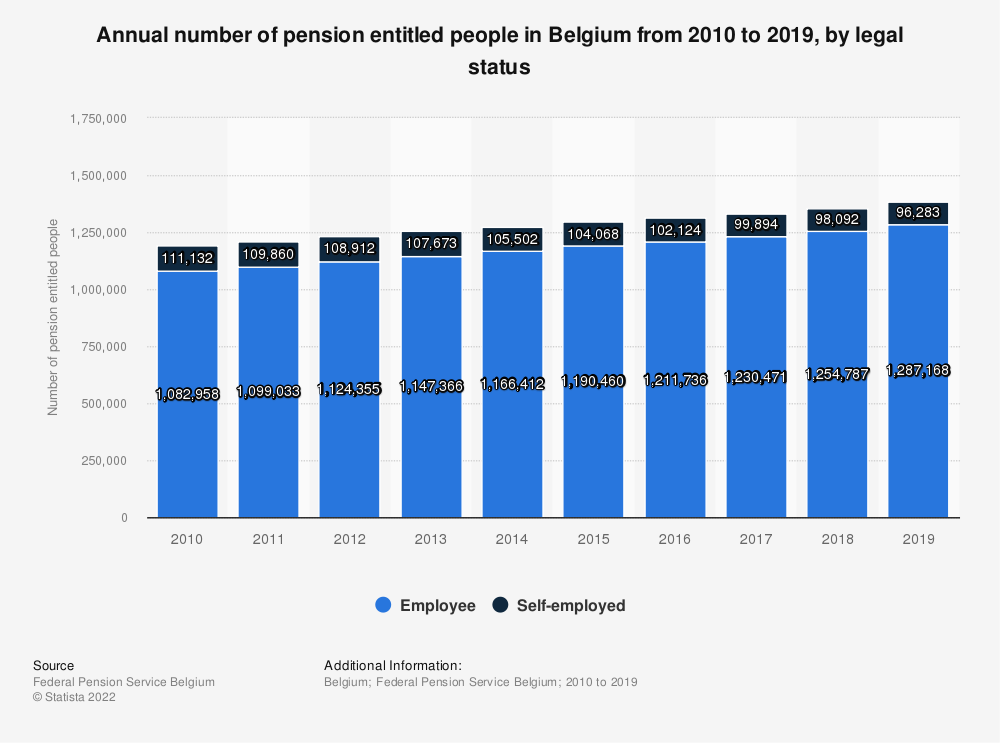 Statistic: Annual number of pension entitled people in Belgium from 2010 to 2018, by legal status | Statista