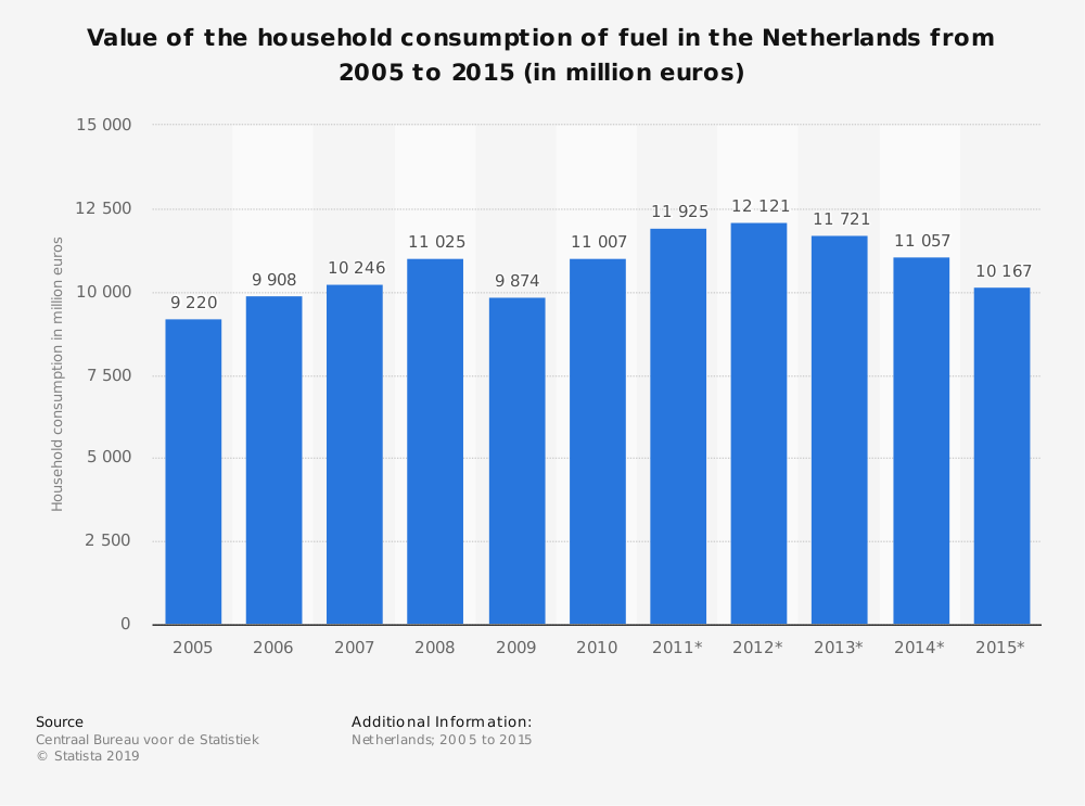 Statistic: Value of the household consumption of fuel in the Netherlands from 2005 to 2015 (in million euros) | Statista