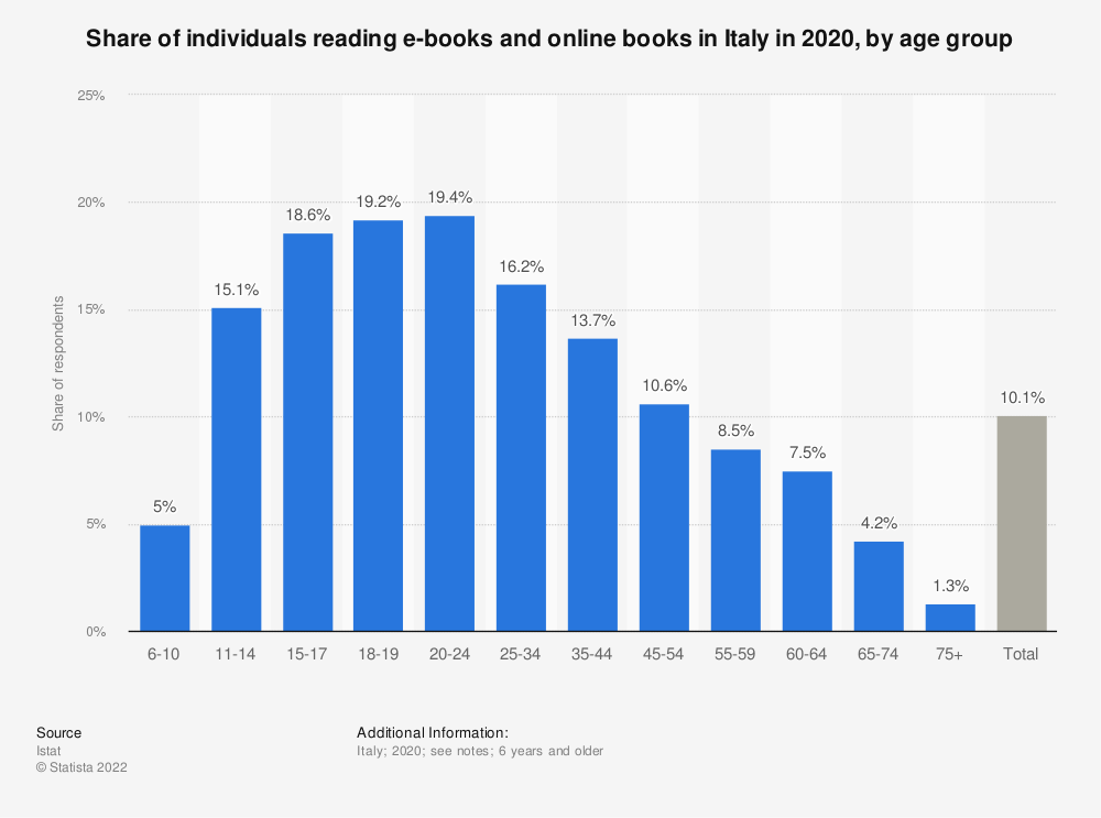 Statistic: Percentage of individuals reading e-books and online books in Italy in 2019, by age | Statista
