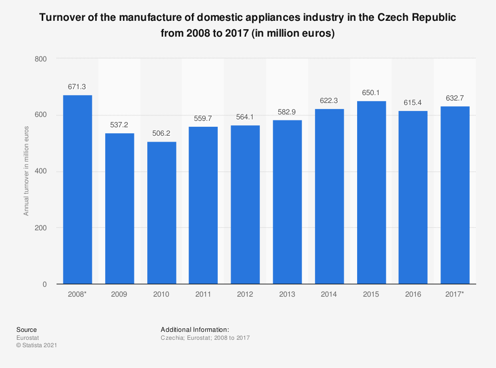 Statistic: Turnover of the manufacture of domestic appliances industry in the Czech Republic from 2008 to 2017 (in million euros) | Statista