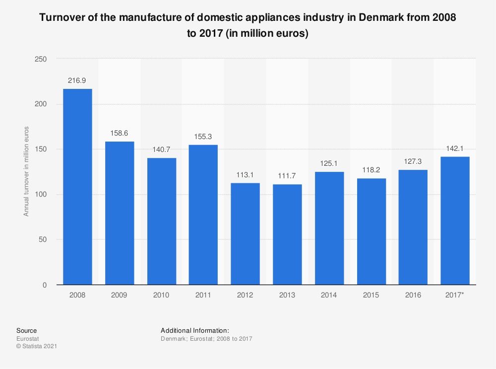 Statistic: Turnover of the manufacture of domestic appliances industry in Denmark from 2008 to 2017 (in million euros) | Statista