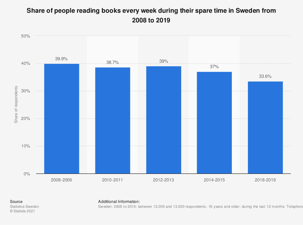 Statistic: Share of people reading books every week during their spare time in Sweden from 2008 to 2018 | Statista