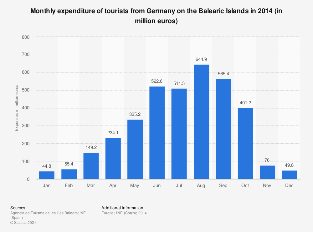 Statistic: Monthly expenditure of tourists from Germany on the Balearic Islands in 2014 (in million euros) | Statista