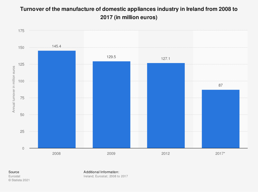 Statistic: Turnover of the manufacture of domestic appliances industry in Ireland from 2008 to 2017 (in million euros) | Statista