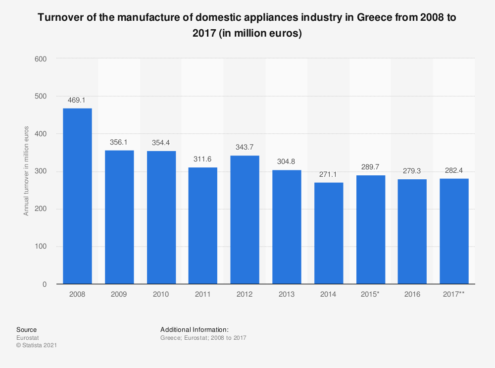 Statistic: Turnover of the manufacture of domestic appliances industry in Greece from 2008 to 2017 (in million euros) | Statista