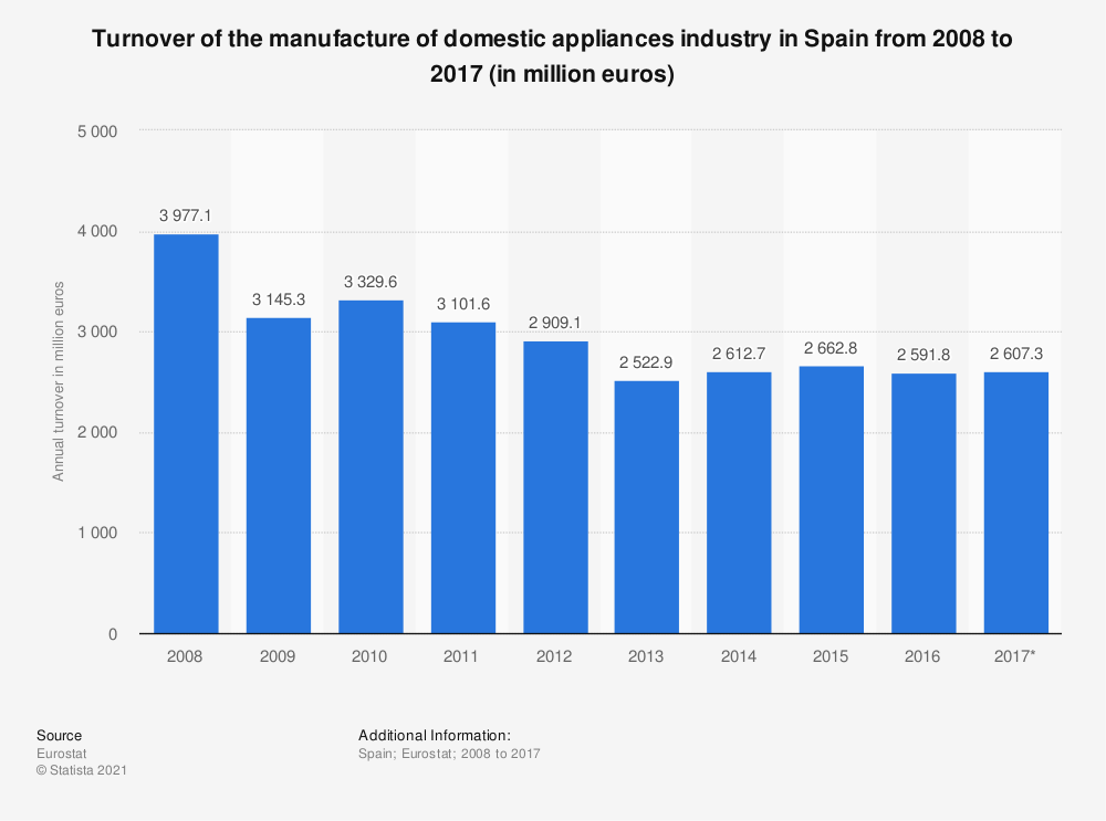 Statistic: Turnover of the manufacture of domestic appliances industry in Spain from 2008 to 2017 (in million euros) | Statista