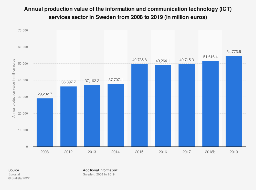 Statistic: Annual production value of the information and communication technology (ICT) services sector in Sweden from 2008 to 2016 (in million euros) | Statista