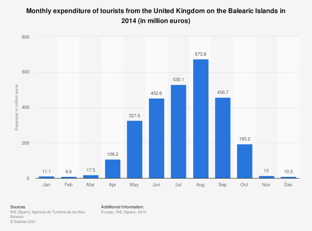 Statistic: Monthly expenditure of tourists from the United Kingdom on the Balearic Islands in 2014 (in million euros)   Statista