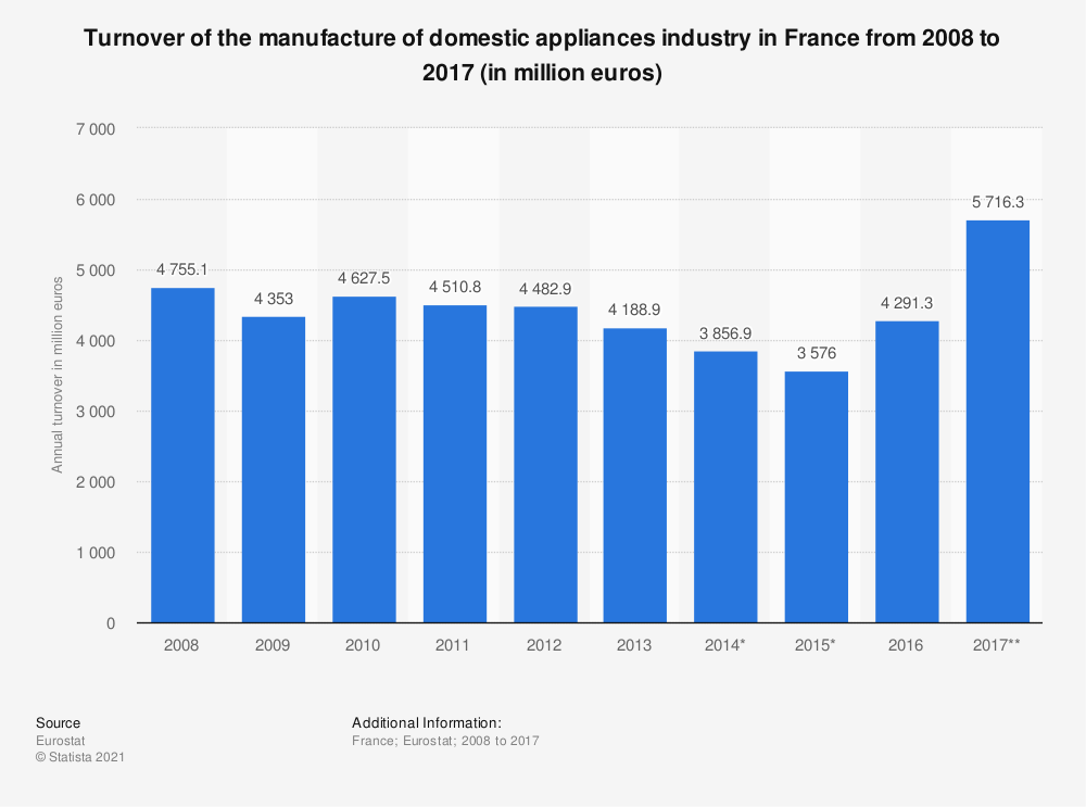 Statistic: Turnover of the manufacture of domestic appliances industry in France from 2008 to 2017 (in million euros) | Statista