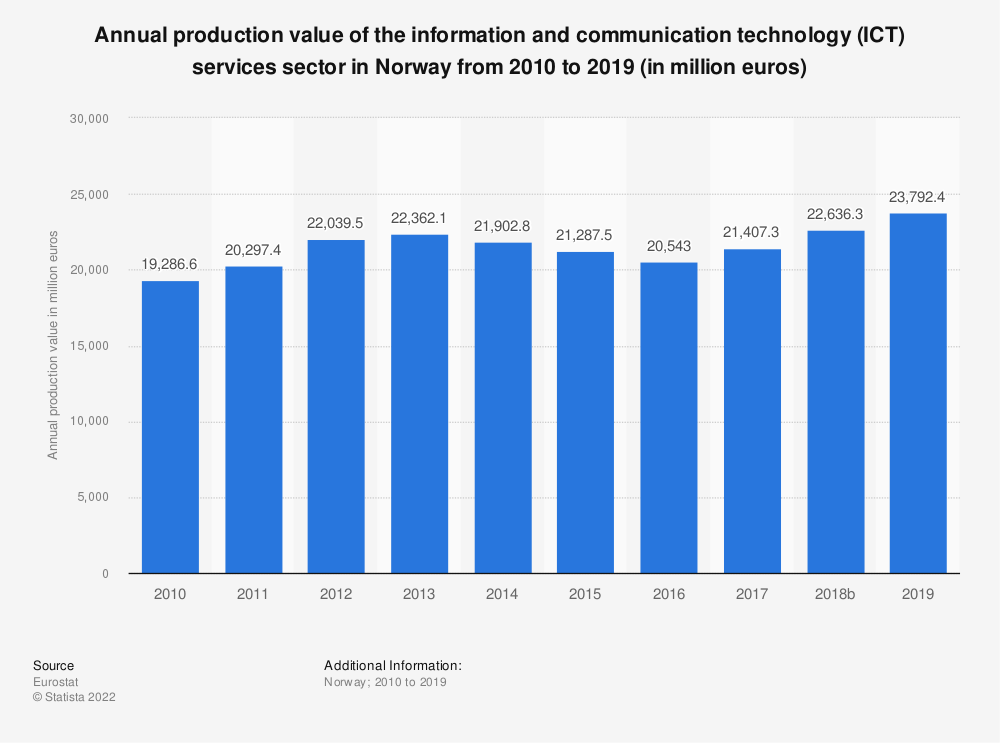 Statistic: Annual production value of the information and communication technology (ICT) services sector in Norway from 2009 to 2016 (in million euros) | Statista