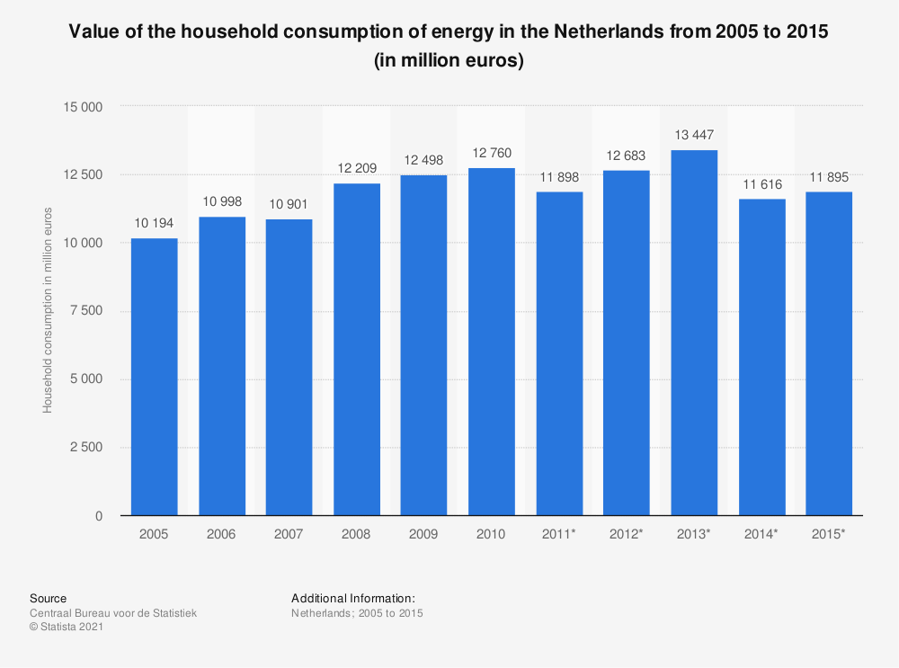 Statistic: Value of the household consumption of energy in the Netherlands from 2005 to 2015 (in million euros) | Statista