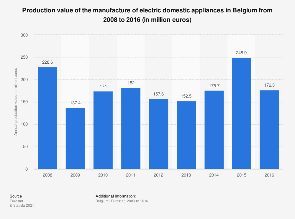 Statistic: Production value of the manufacture of electric domestic appliances in Belgium from 2008 to 2016 (in million euros) | Statista
