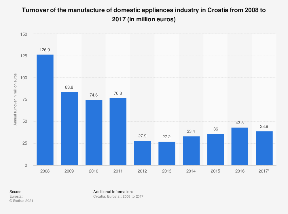 Statistic: Turnover of the manufacture of domestic appliances industry in Croatia from 2008 to 2017 (in million euros) | Statista
