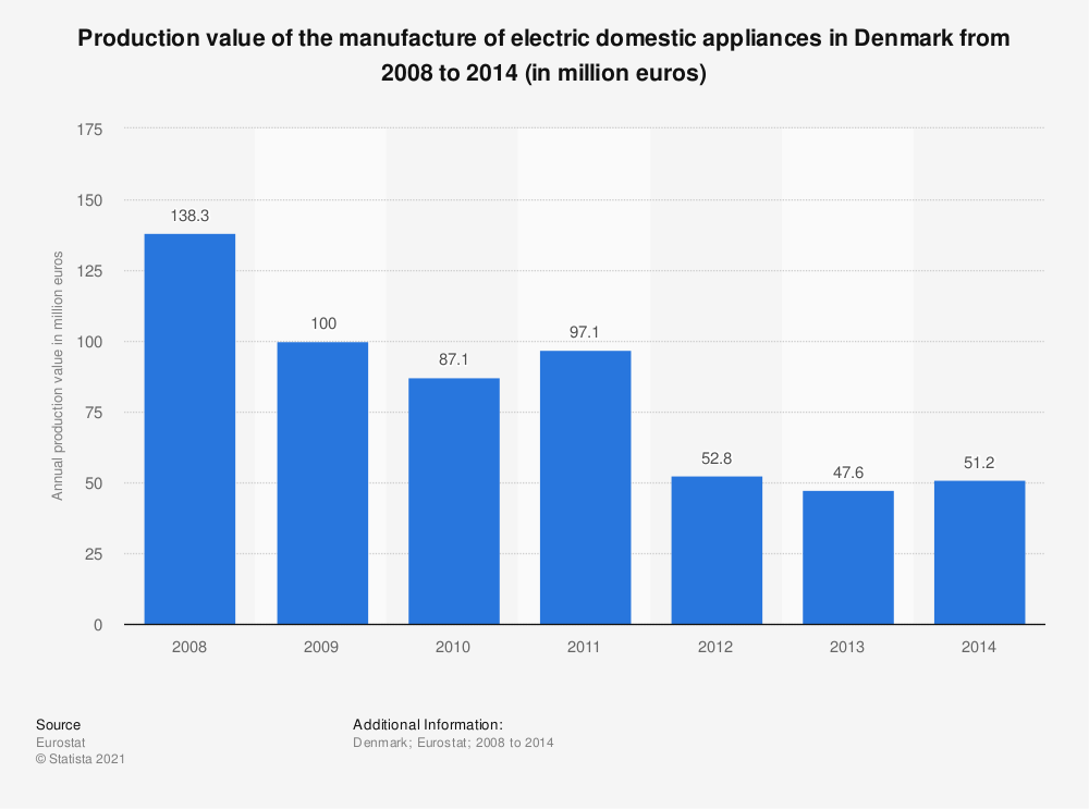 Statistic: Production value of the manufacture of electric domestic appliances in Denmark from 2008 to 2014 (in million euros) | Statista