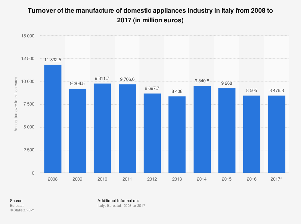 Statistic: Turnover of the manufacture of domestic appliances industry in Italy from 2008 to 2017 (in million euros) | Statista