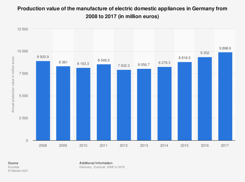 Statistic: Production value of the manufacture of electric domestic appliances in Germany from 2008 to 2016 (in million euros) | Statista