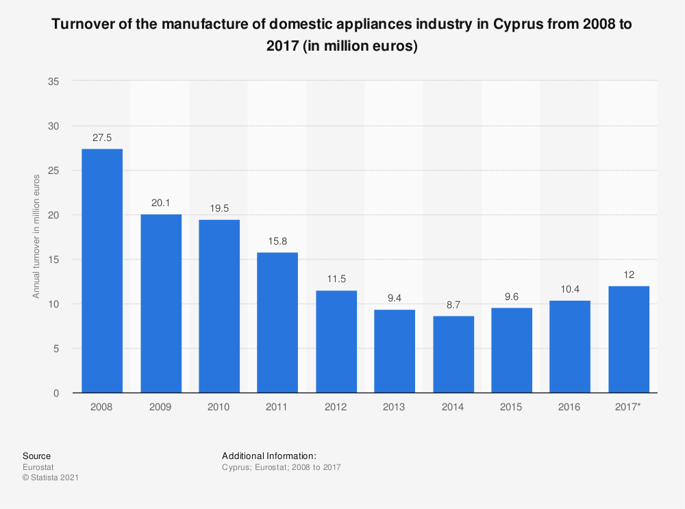 Statistic: Turnover of the manufacture of domestic appliances industry in Cyprus from 2008 to 2017 (in million euros) | Statista
