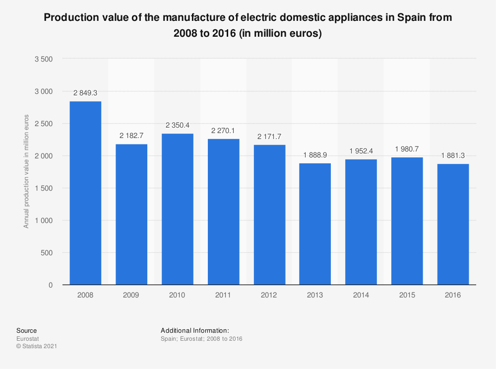 Statistic: Production value of the manufacture of electric domestic appliances in Spain from 2008 to 2016 (in million euros) | Statista