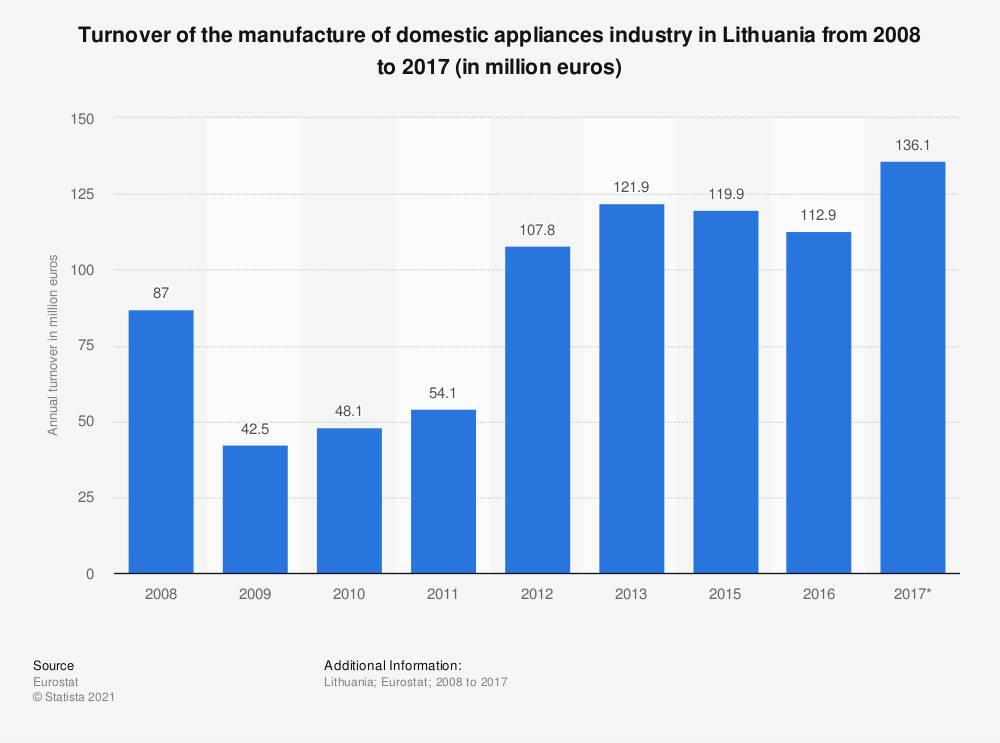 Statistic: Turnover of the manufacture of domestic appliances industry in Lithuania from 2008 to 2017 (in million euros) | Statista