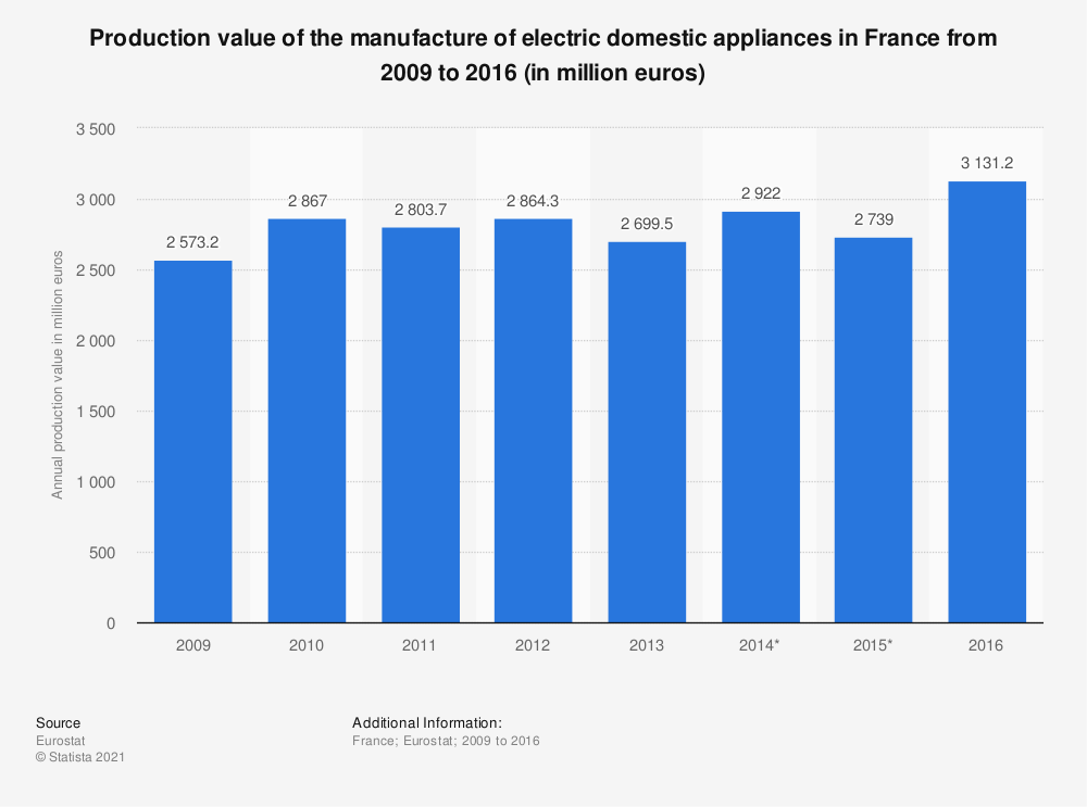 Statistic: Production value of the manufacture of electric domestic appliances in France from 2009 to 2016 (in million euros) | Statista