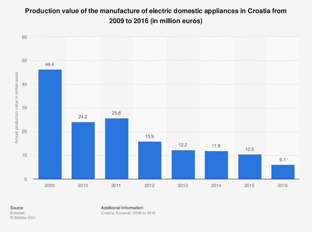 Statistic: Production value of the manufacture of electric domestic appliances in Croatia from 2009 to 2016 (in million euros) | Statista